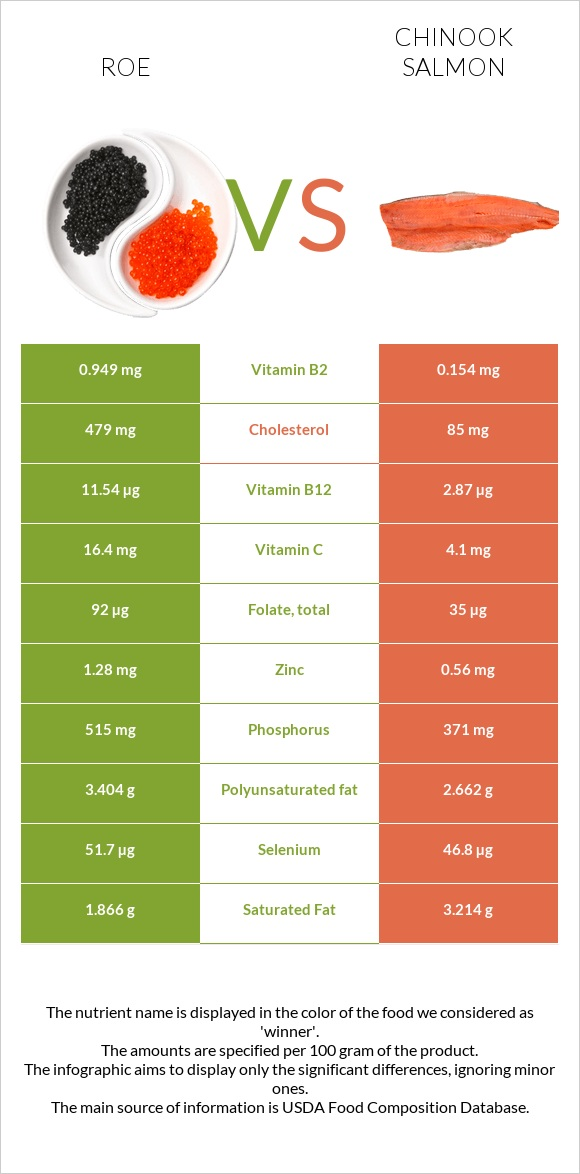 Roe vs Chinook salmon infographic