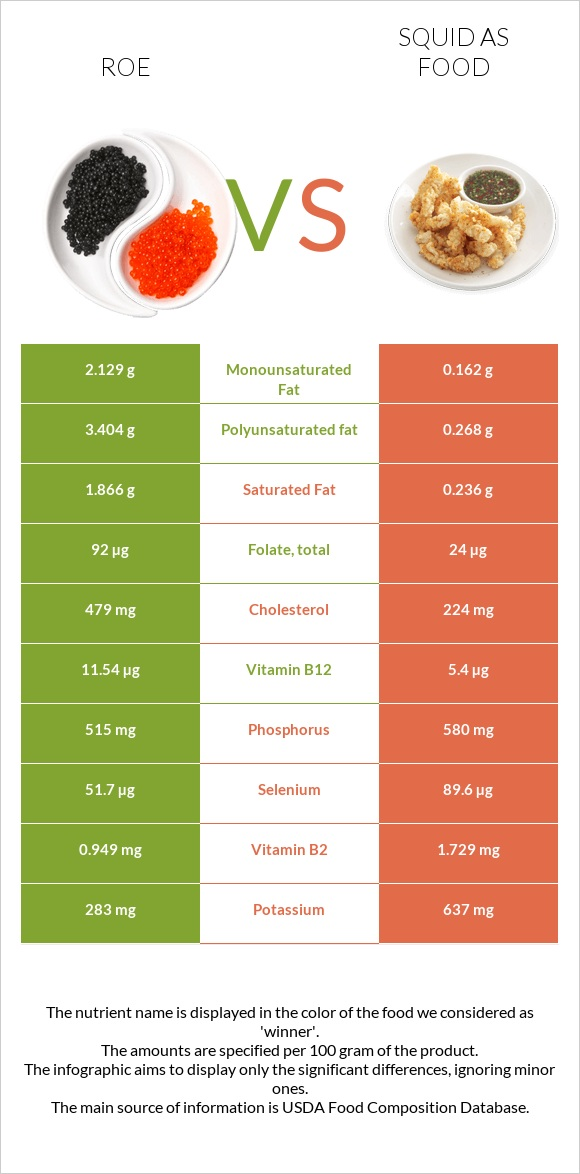 Roe vs Squid as food infographic
