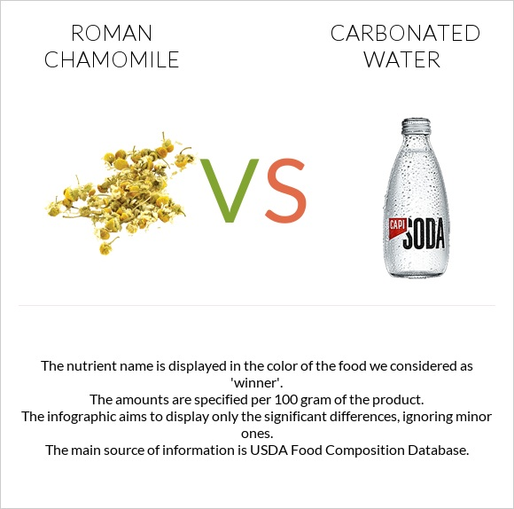 Roman chamomile vs Carbonated water infographic