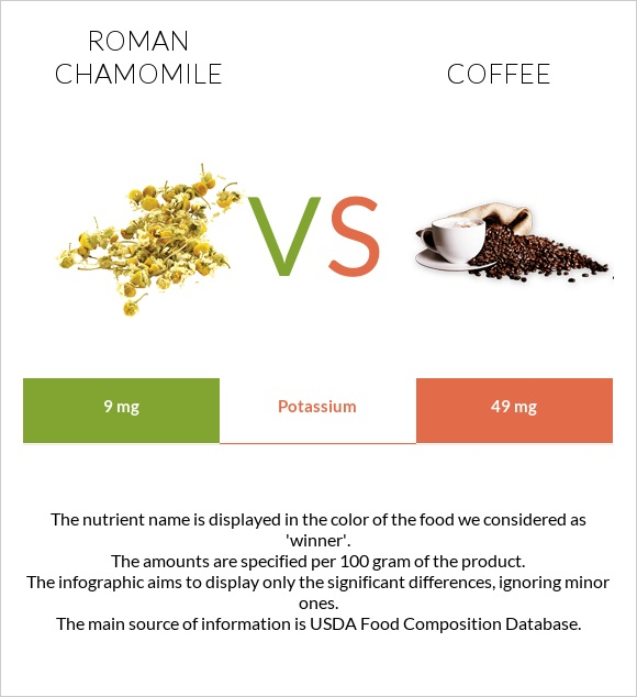 Roman chamomile vs Coffee infographic