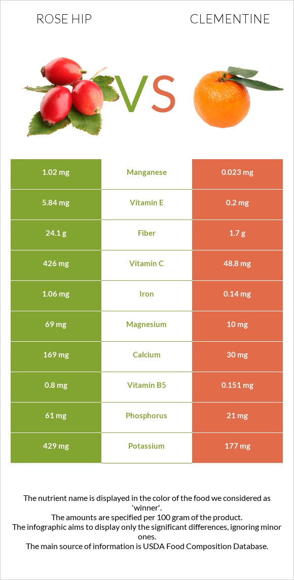 Rose hip vs Clementine infographic
