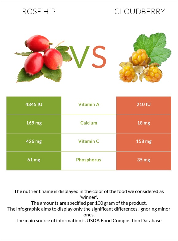 Rose hip vs Cloudberry infographic