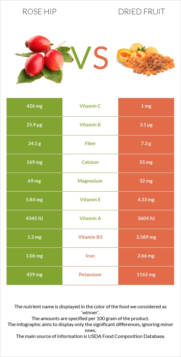 Rose hip vs Dried fruit infographic