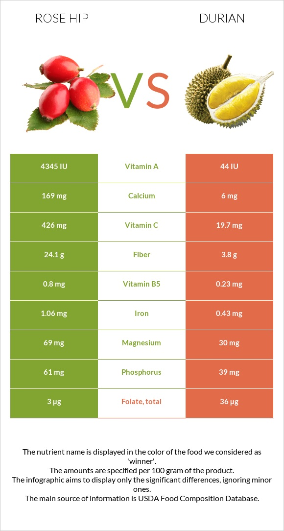 Rose hip vs Durian infographic