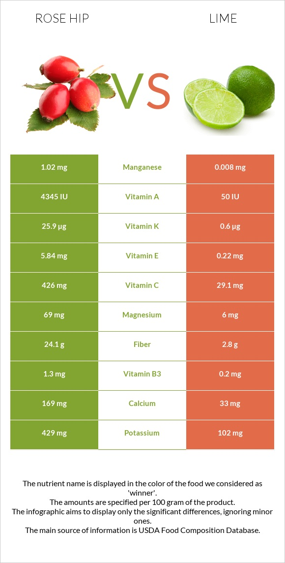 Rose hip vs Lime infographic