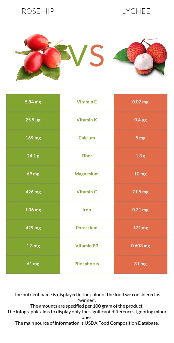 Rose hip vs Lychee infographic
