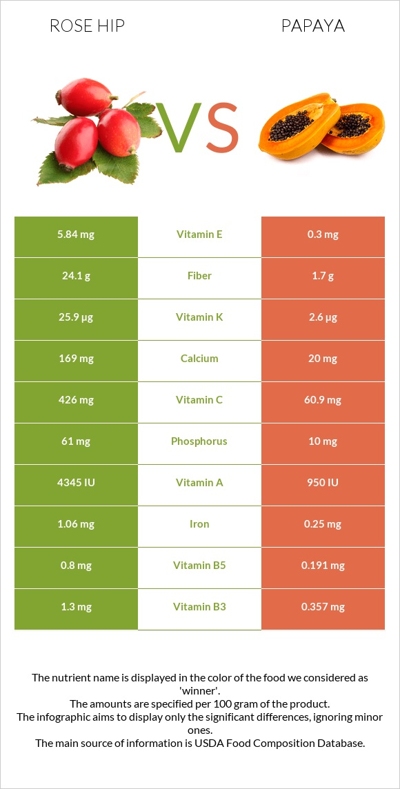 Rose hip vs Papaya infographic