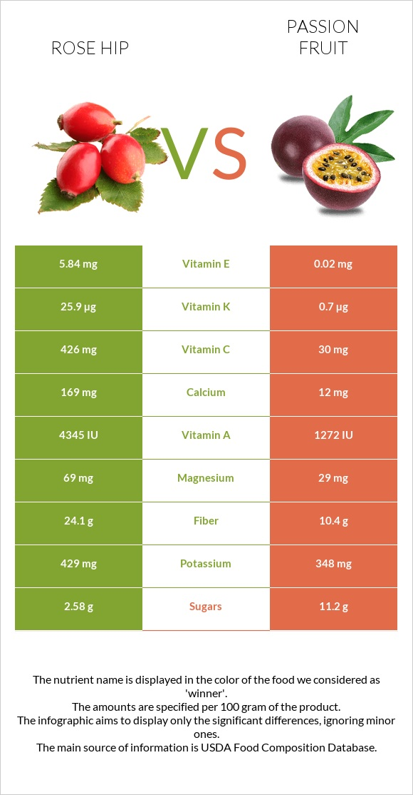 Rose hip vs Passion fruit infographic