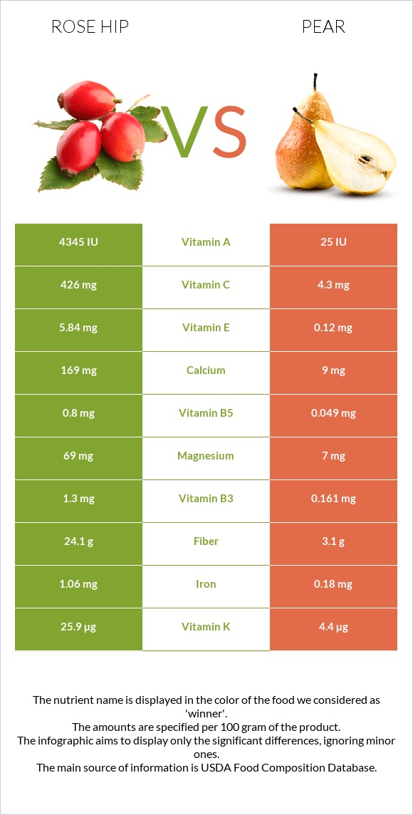 Rose hip vs Pear infographic