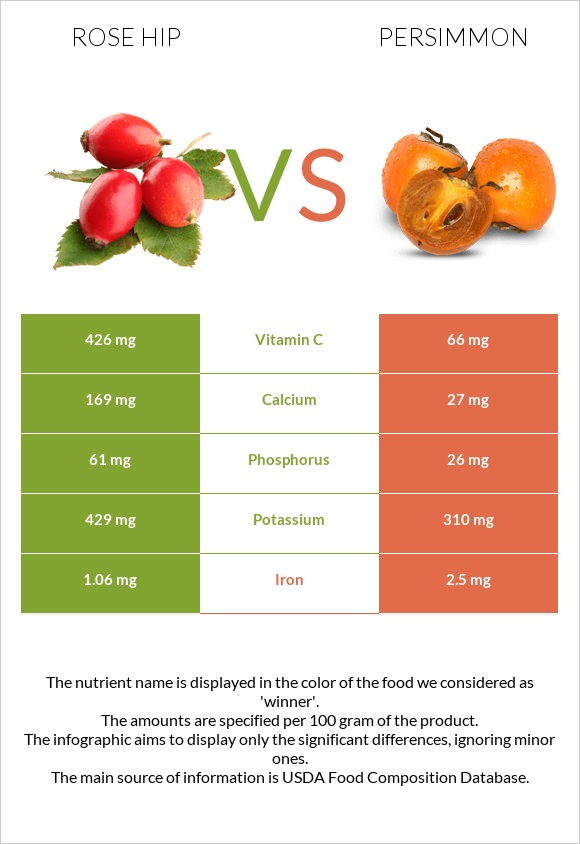 Rose hip vs Persimmon infographic