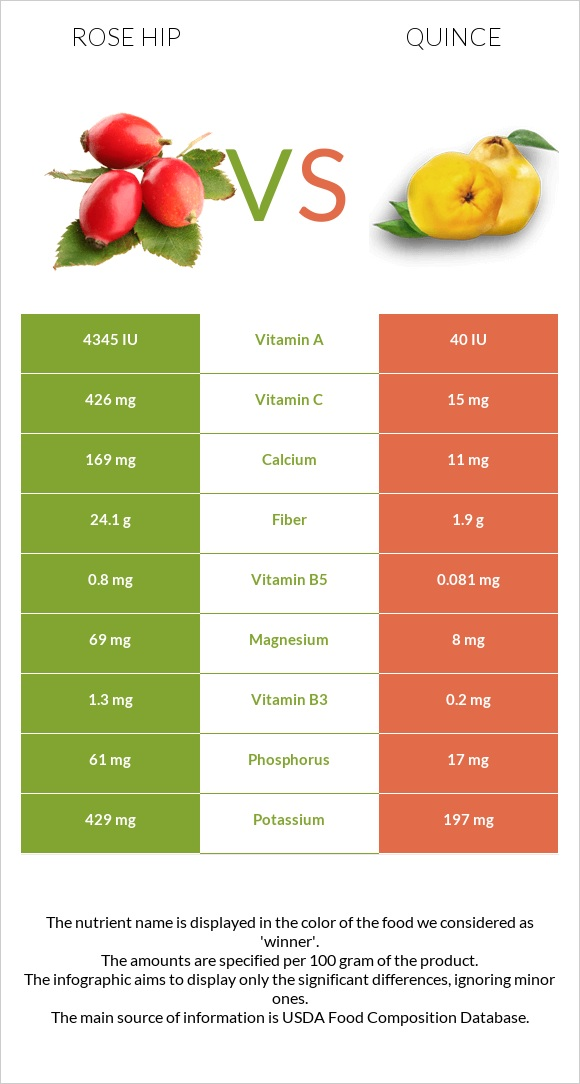 Rose hip vs Quince infographic