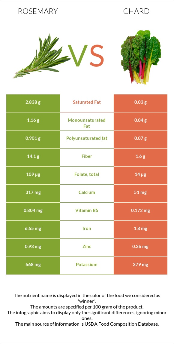 Rosemary vs Chard infographic