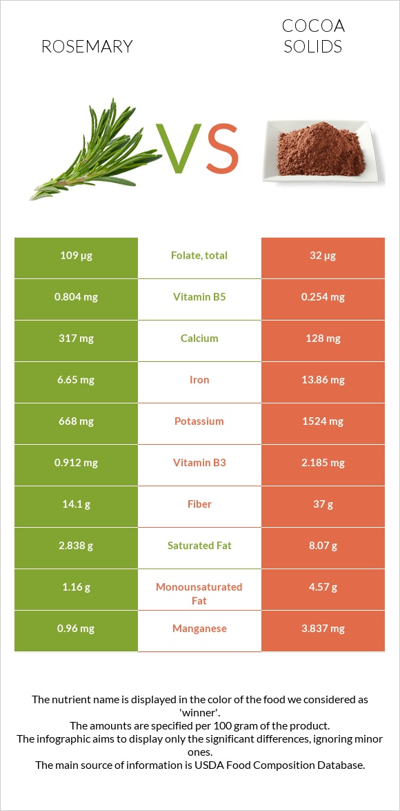 Rosemary vs Cocoa solids infographic
