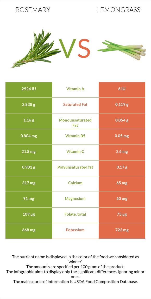 Rosemary vs Lemongrass infographic