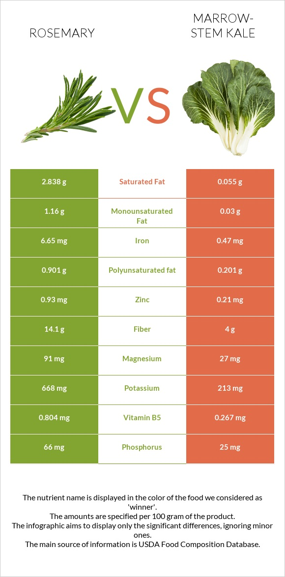 Rosemary vs Marrow-stem Kale infographic