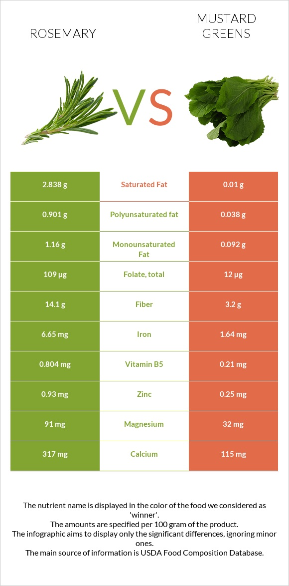 Rosemary vs Mustard Greens infographic