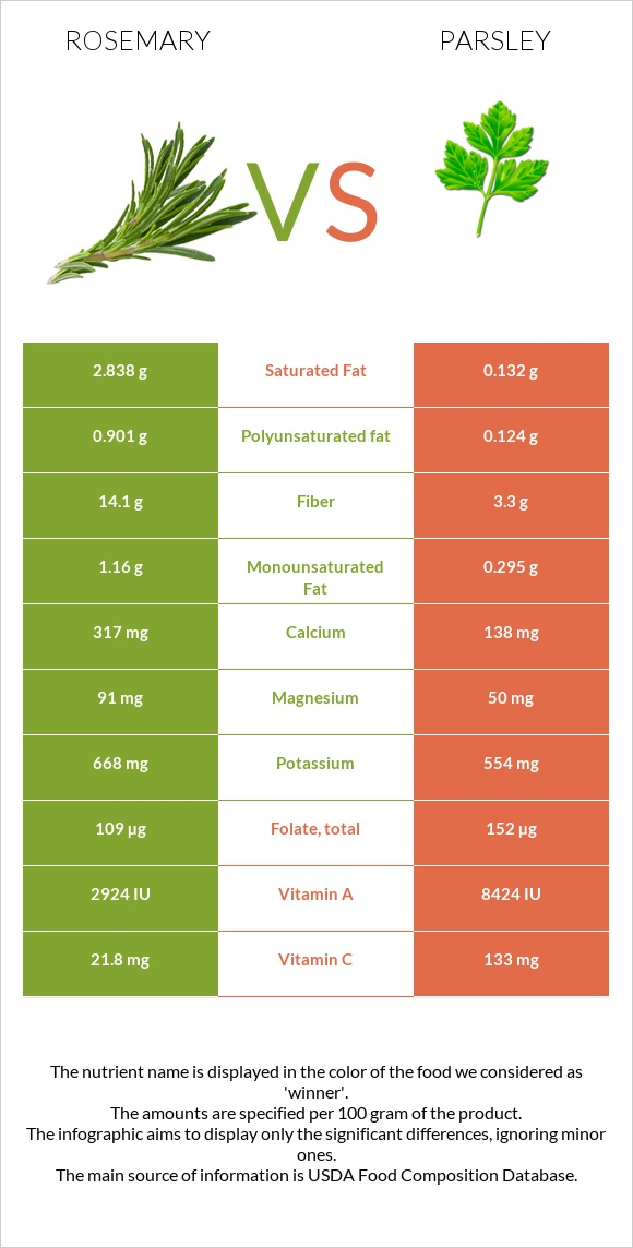 Rosemary vs Parsley infographic