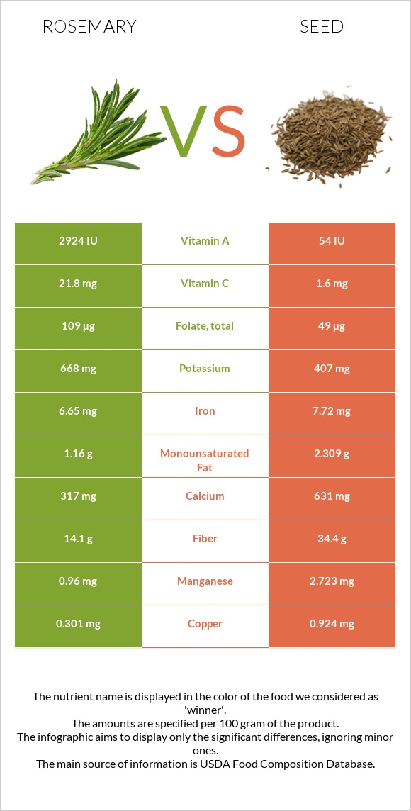 Rosemary vs Seed infographic