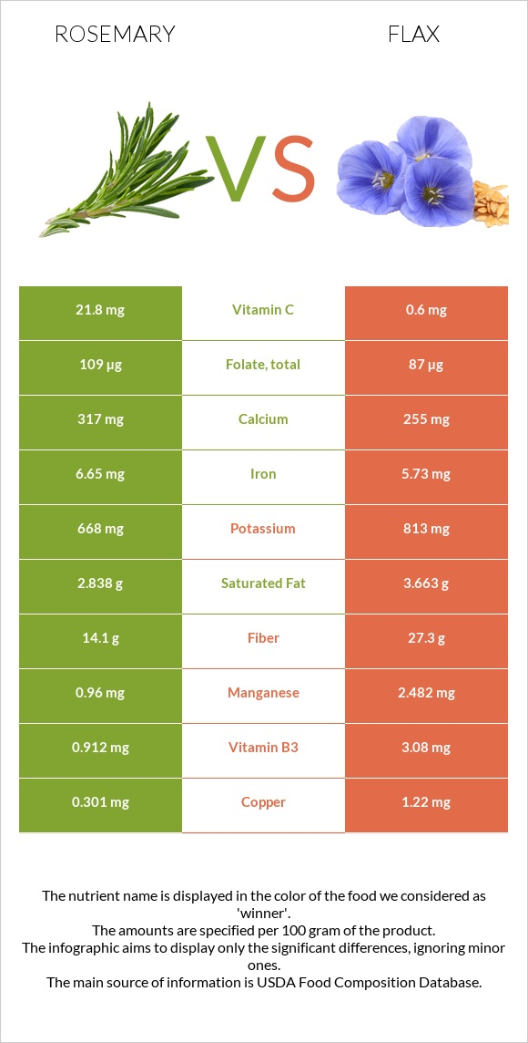 Rosemary vs Flax infographic