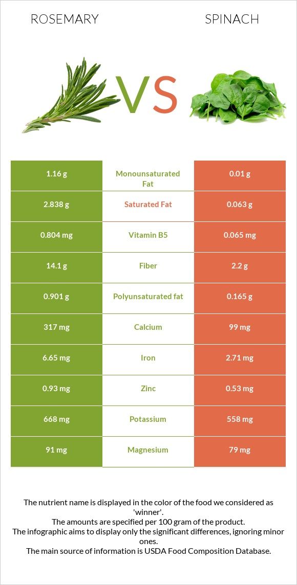Rosemary vs Spinach infographic