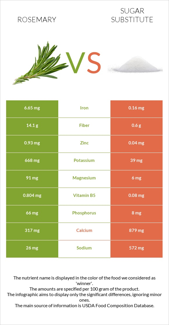 Rosemary vs Sugar substitute infographic