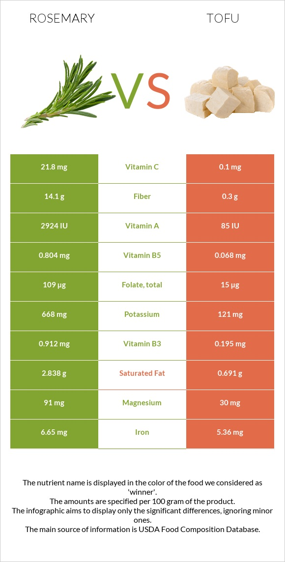 Rosemary vs Tofu infographic