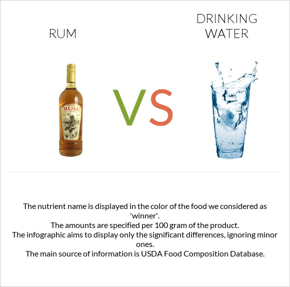 Rum vs Drinking water infographic