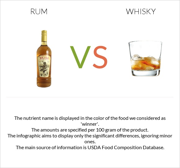 Rum vs Whisky infographic