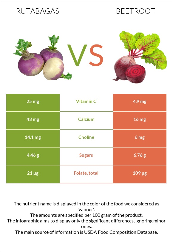 Rutabagas vs Beetroot infographic