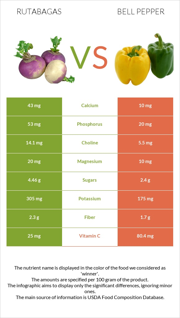 Rutabagas vs Bell pepper infographic