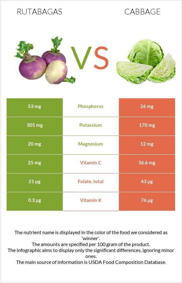 Rutabagas vs Cabbage infographic