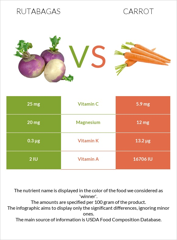 Rutabagas vs Carrot infographic