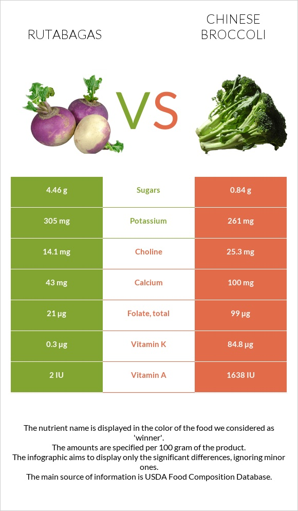 Rutabagas vs Chinese broccoli infographic