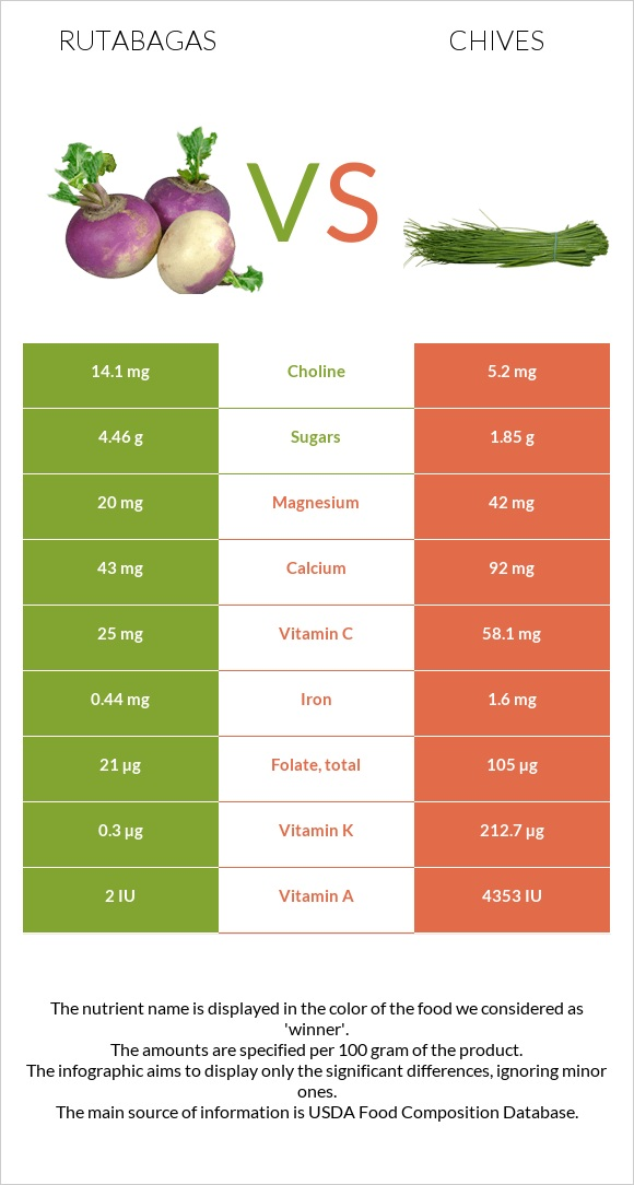 Rutabagas vs Chives infographic