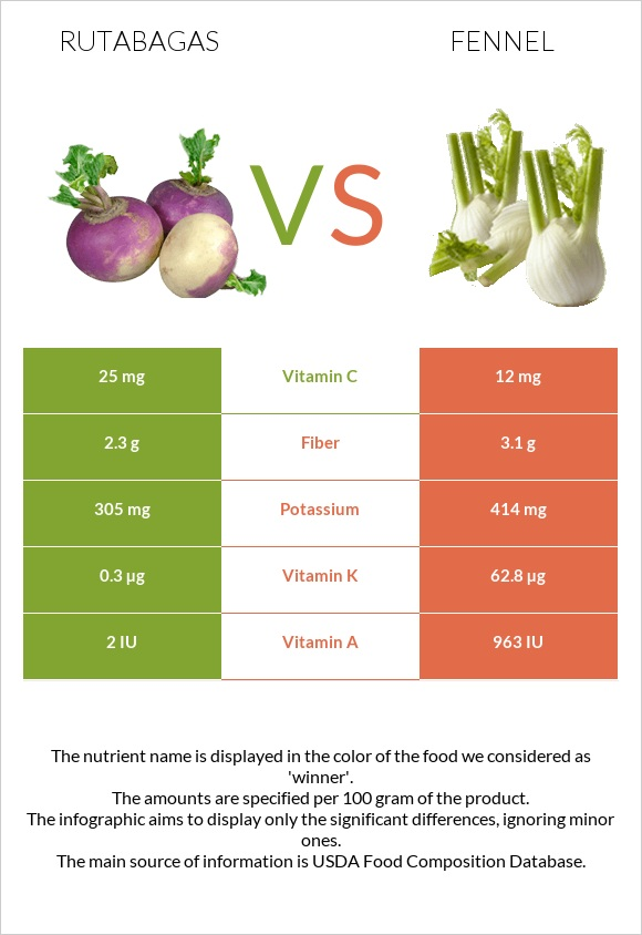 Rutabagas vs Fennel infographic