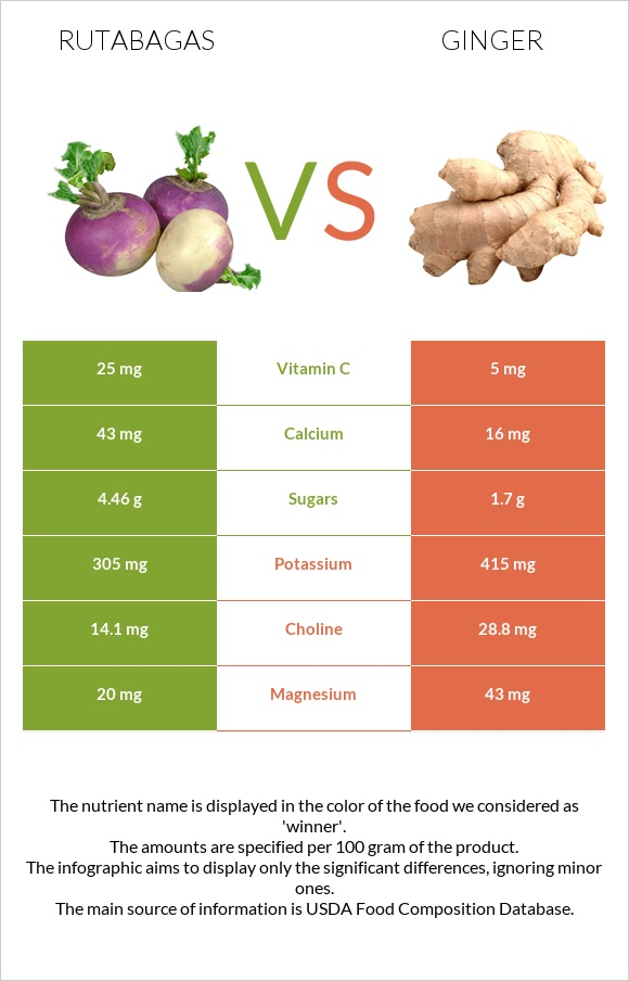 Rutabagas vs Ginger infographic