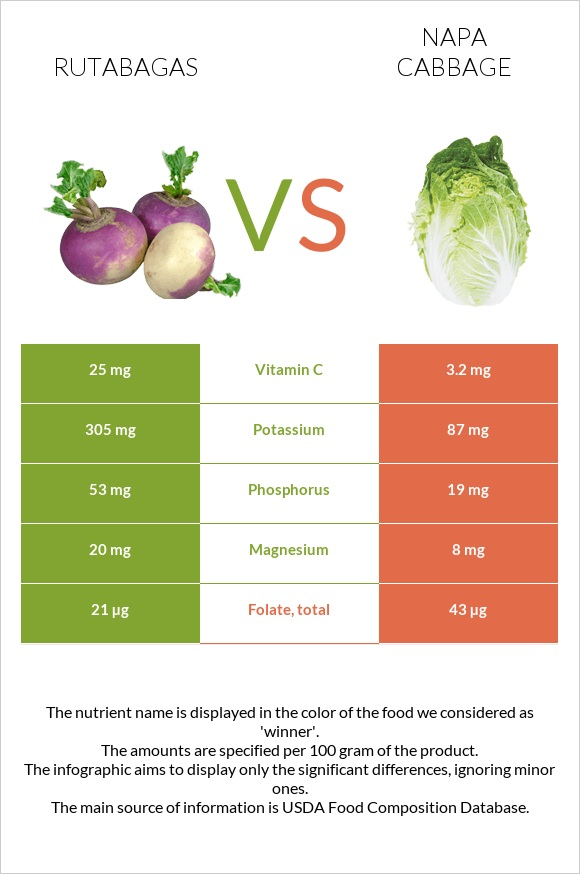 Rutabagas vs Napa cabbage infographic
