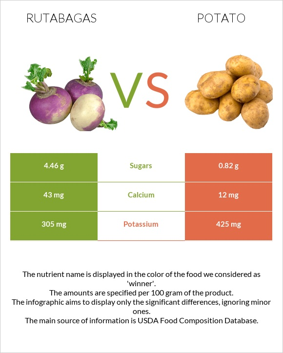 Rutabagas vs Potato infographic