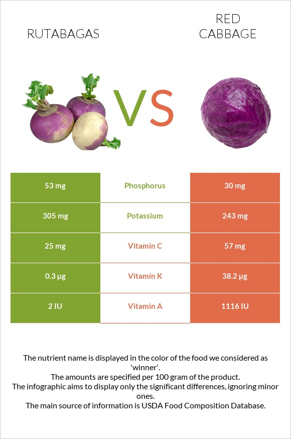Rutabagas vs Red cabbage infographic