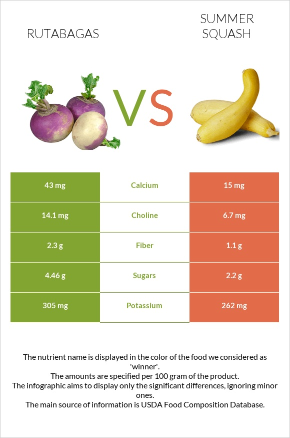 Rutabagas vs Summer squash infographic