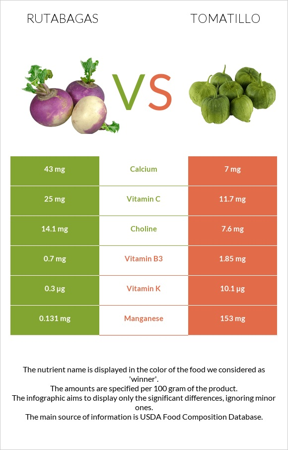 Rutabagas vs Tomatillo infographic