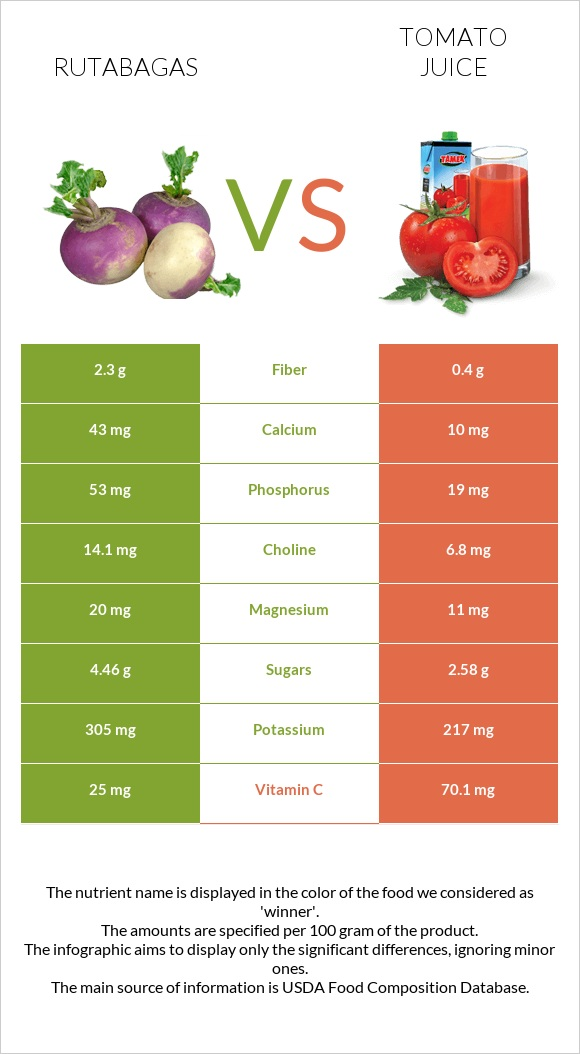 Rutabagas vs Tomato juice infographic