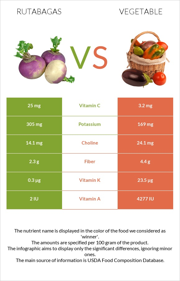 Rutabagas vs Vegetable infographic