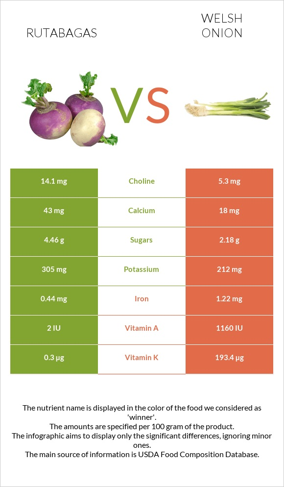 Rutabagas vs Welsh onion infographic