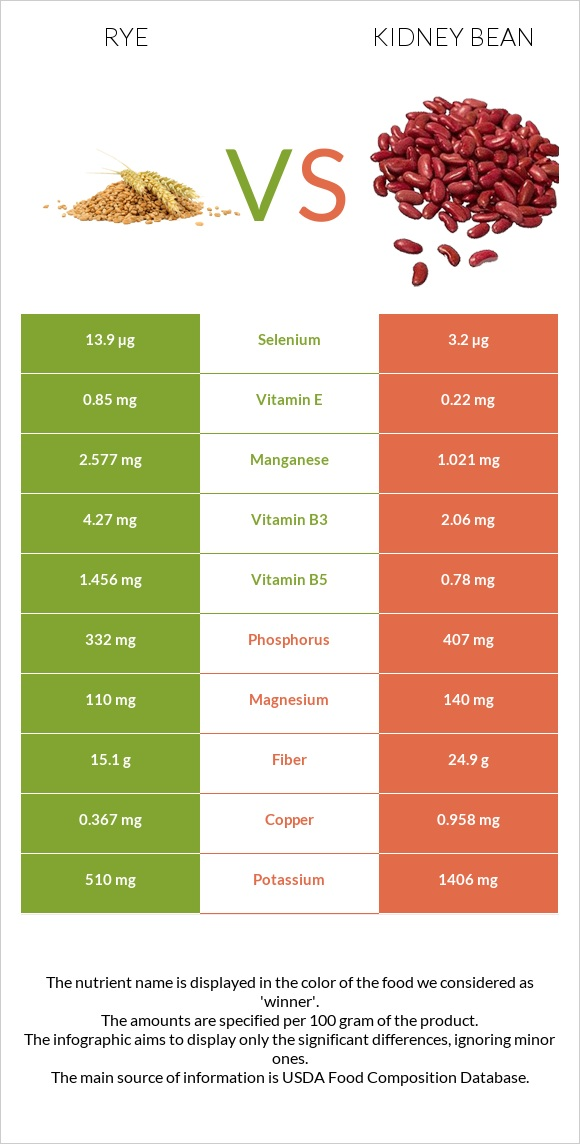 Rye vs Kidney bean infographic