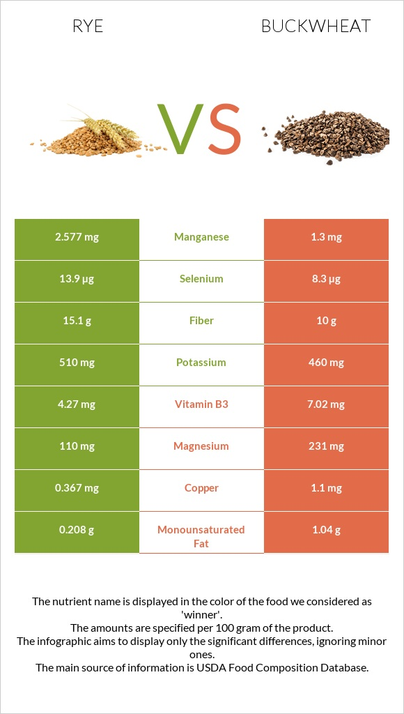 Rye vs Buckwheat infographic