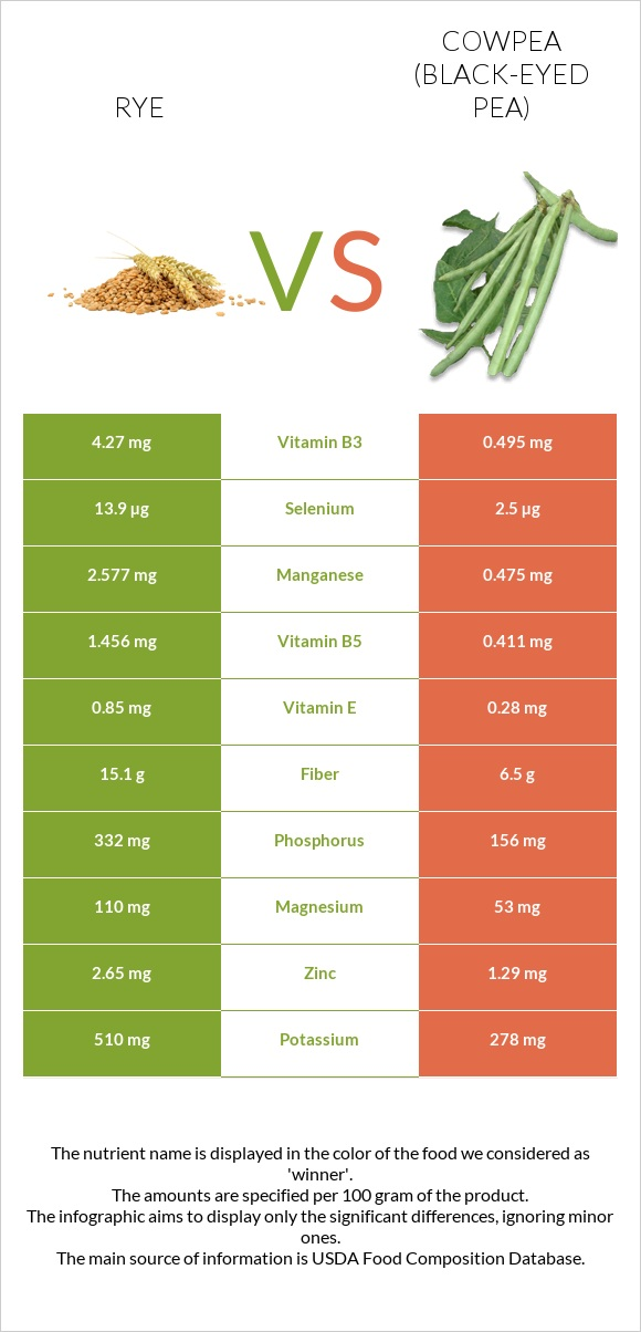 Rye vs Cowpea (Black-eyed pea) infographic