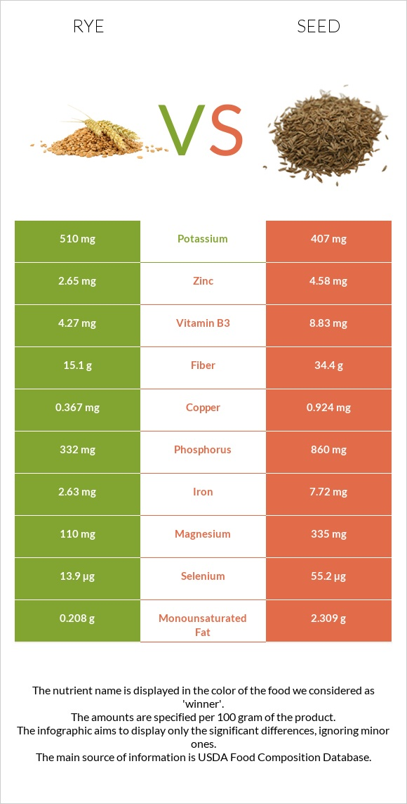 Rye vs Seed infographic