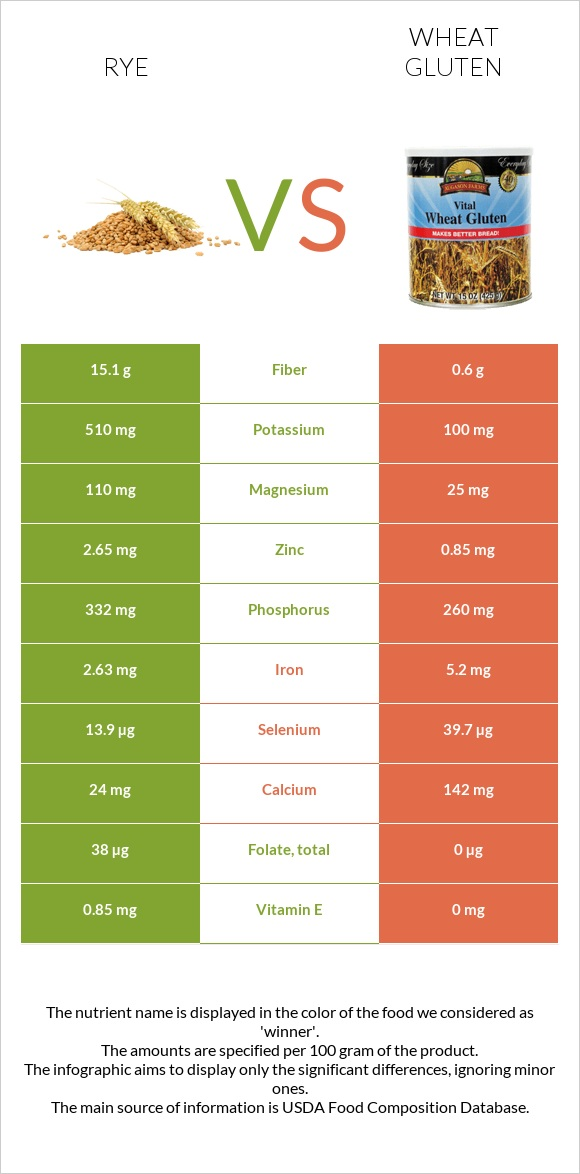 Rye vs Wheat gluten infographic