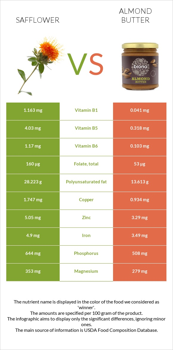 Safflower vs Almond butter infographic